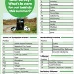 Ballina ranks 6th in the latest cleanliness survey for the group Irish Business Against Litter