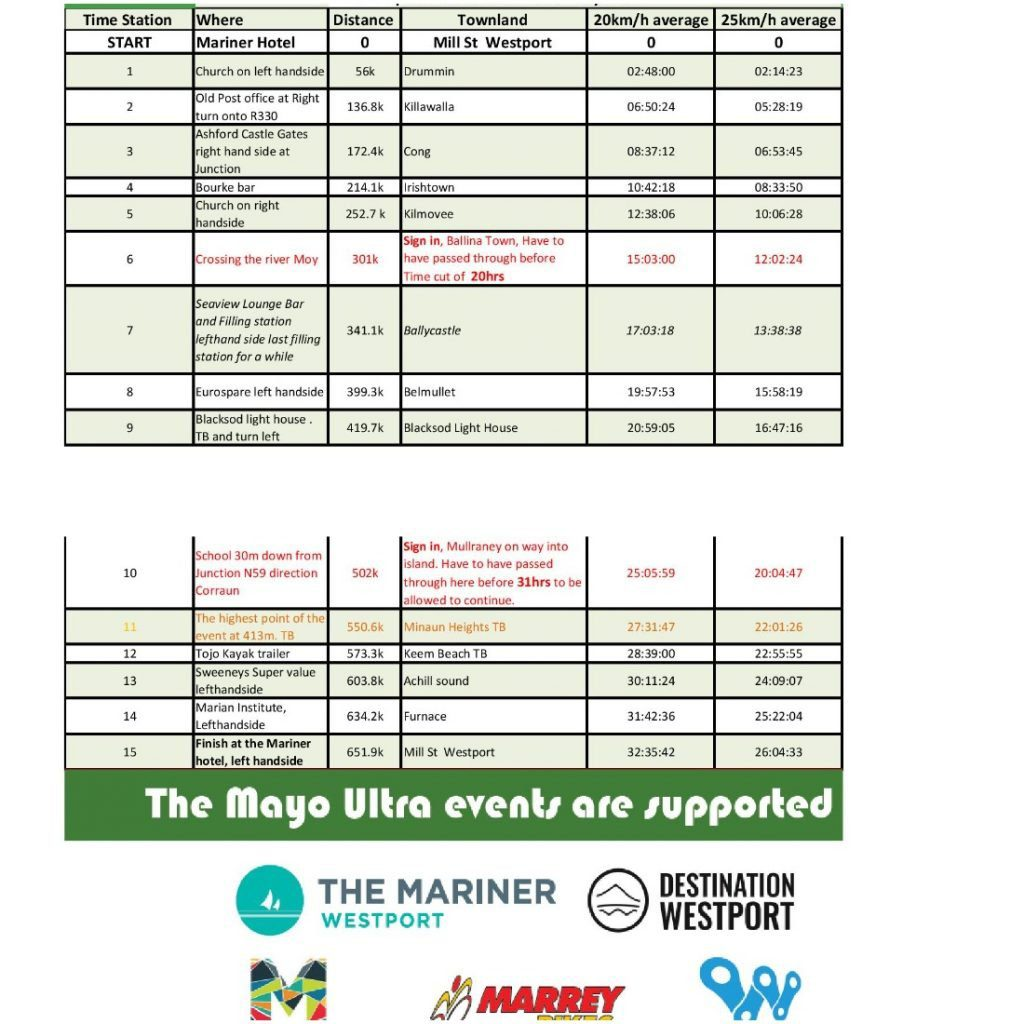 Mayo 650 Race Times (expectant)